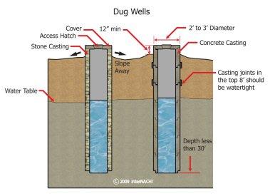 dug-wells-2d