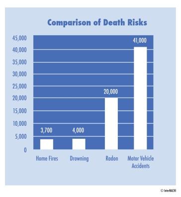 radon death comparison
