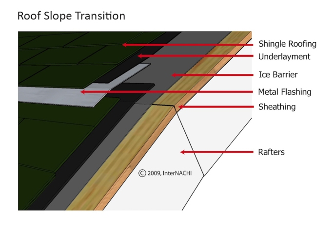 roof-pitch-transition